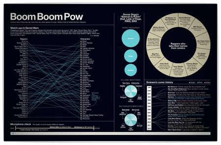 Vamers-Infographics-Super-Graphic-A-Visual-Guide-to-the-Comic-Book-Universe-by-Tim-Leong-Superheros-and-Rap